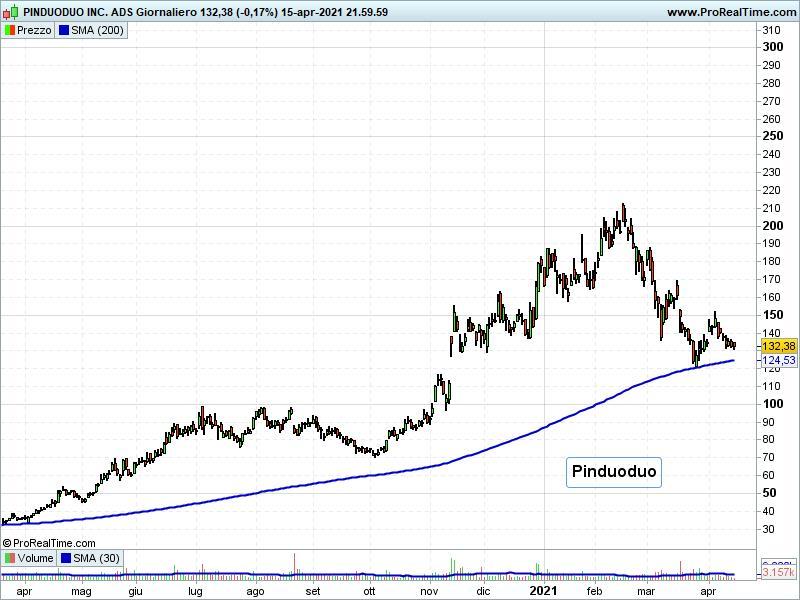Mercati emergenti: 2 azioni da valutare quotate a Wall Street