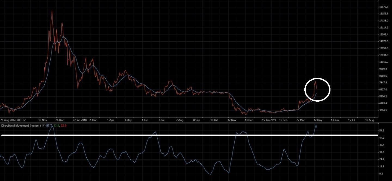 calante interesse bitcoin