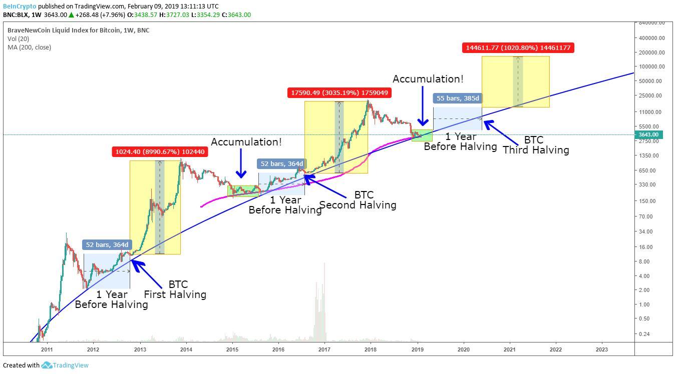 Cosa succederà quando bitcoin raggiungerà 21 milioni?